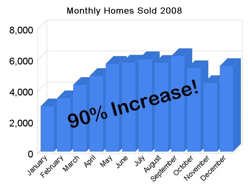 monthly homes sold 20082 Mini Sales Boom in Phoenix   Can you feel it?