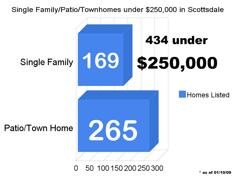 sfr patio townhome under 250k Scottsdale Homes under $250k, there are more than you think.